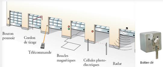 commande-porte-sectionnelle-acier-industriel-alarme-securite-occitanie-aso-toulouse-installateur-31-81-82