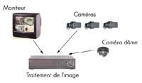 videosurveillance-alarme-securite-occitanie-aso-installateur-toulouse-31-81-82